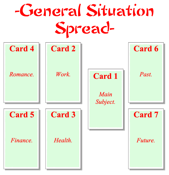 General Situation Spread